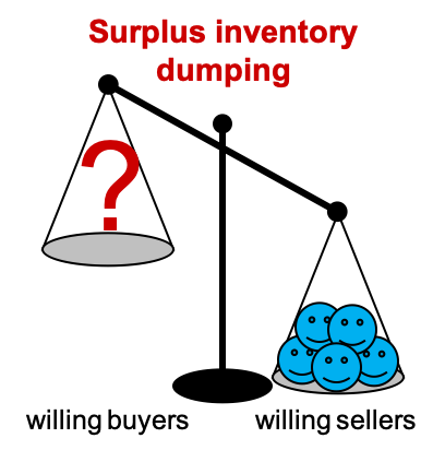 network to find buyers for surplus inventory, don't dump it