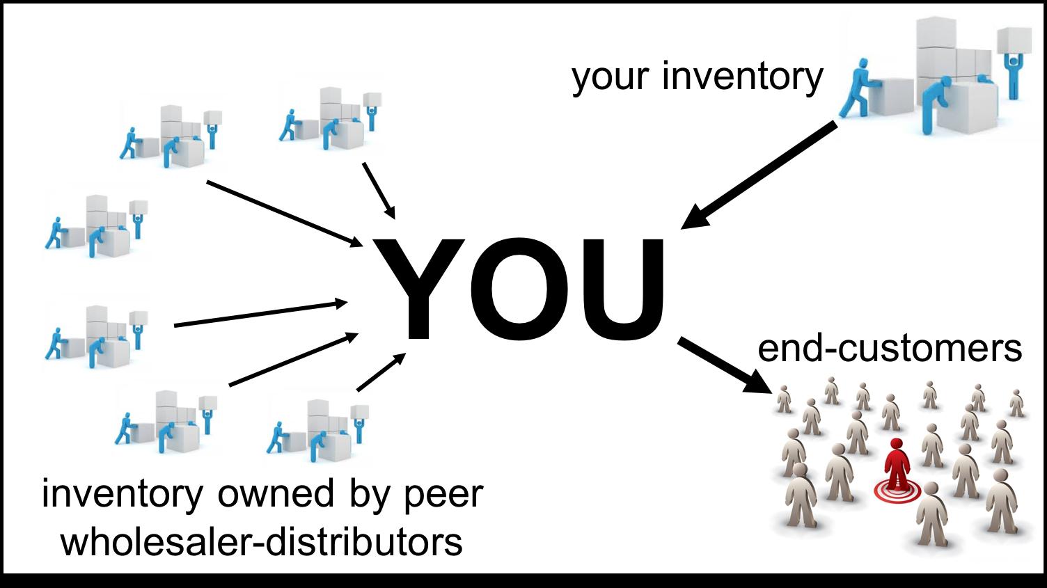 inventory sharing